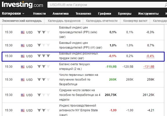 Сервис Investing.com